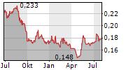 VIVID GAMES SA Chart 1 Jahr