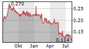 VMOTO LIMITED Chart 1 Jahr