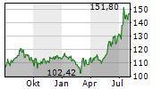 VMWARE INC Chart 1 Jahr