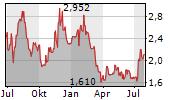 VNV GLOBAL AB Chart 1 Jahr