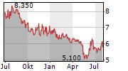 VODACOM GROUP LIMITED Chart 1 Jahr