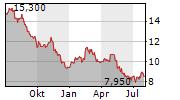 VODAFONE GROUP PLC ADR Chart 1 Jahr