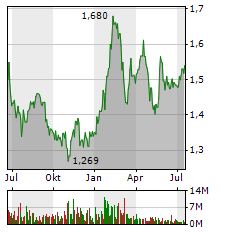 VODAFONE GROUP PLC Chart 1 Jahr