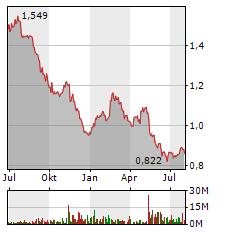 VODAFONE Aktie Chart 1 Jahr