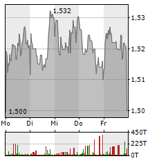 VODAFONE GROUP PLC 1-Woche-Intraday-Chart