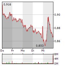 VODAFONE Aktie 1-Woche-Intraday-Chart