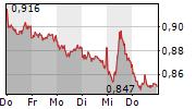 VODAFONE GROUP PLC 5-Tage-Chart