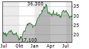 VOESTALPINE AG Chart 1 Jahr