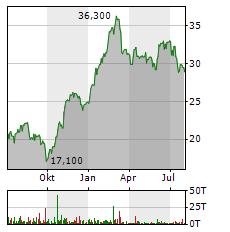 VOESTALPINE Aktie Chart 1 Jahr