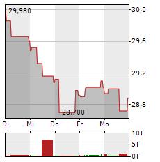 VOESTALPINE Aktie 1-Woche-Intraday-Chart