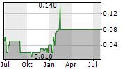 VOLCAN COMPANIA MINERA SAA Chart 1 Jahr