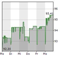 Volksbank Aktie