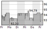 VOLKSBANK WIEN AG 5-Tage-Chart