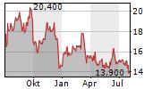 VOLKSWAGEN AG ADR Chart 1 Jahr