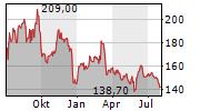 VOLKSWAGEN AG Chart 1 Jahr