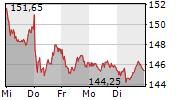 VOLKSWAGEN AG 1-Woche-Intraday-Chart