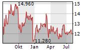 VOLKSWAGEN AG VZ ADR Chart 1 Jahr