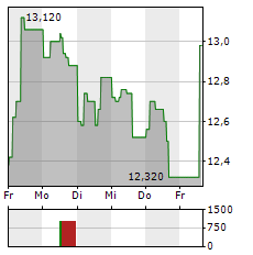 VOLKSWAGEN AG VZ ADR Aktie 5-Tage-Chart