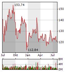 VOLKSWAGEN Aktie Chart 1 Jahr