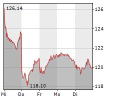 VOLKSWAGEN AG VZ Chart 1 Jahr