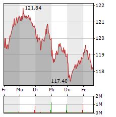VOLKSWAGEN Aktie 1-Woche-Intraday-Chart