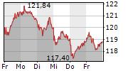 VOLKSWAGEN AG VZ 5-Tage-Chart