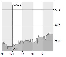VOLKSWAGEN LEASING GMBH Chart 1 Jahr