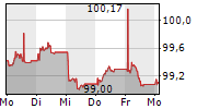 VOLKSWAGEN LEASING GMBH 5-Tage-Chart