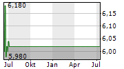 VOLTA FINANCE LIMITED Chart 1 Jahr