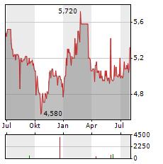 VOLTA FINANCE Aktie Chart 1 Jahr
