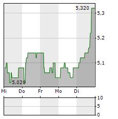 VOLTA FINANCE Aktie 5-Tage-Chart