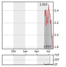 VOLTABOX Aktie Chart 1 Jahr