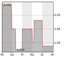 VOLTABOX AG Chart 1 Jahr