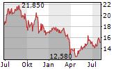 VOLTALIA SA Chart 1 Jahr