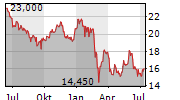 VOLVO AB A Chart 1 Jahr