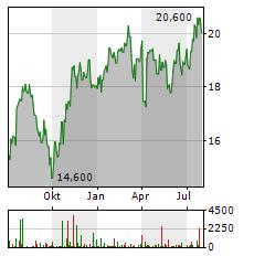 VOLVO AB A Aktie Chart 1 Jahr
