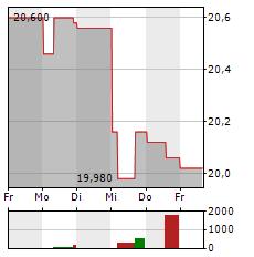 VOLVO AB A Aktie 5-Tage-Chart