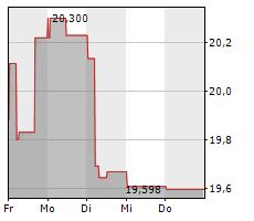 VOLVO AB B Chart 1 Jahr
