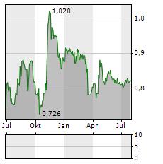 VON ROLL Aktie Chart 1 Jahr