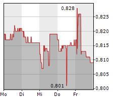 VON ROLL HOLDING AG Chart 1 Jahr