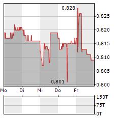 VON ROLL Aktie 5-Tage-Chart