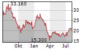VONOVIA SE Chart 1 Jahr
