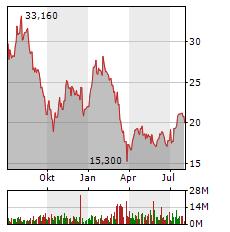 VONOVIA SE Jahres Chart