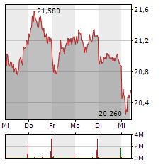 VONOVIA Aktie 1-Woche-Intraday-Chart