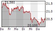 VONOVIA SE 1-Woche-Intraday-Chart