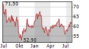 VONTOBEL HOLDING AG Chart 1 Jahr