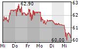 VONTOBEL HOLDING AG 5-Tage-Chart