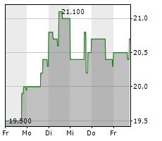 VORNADO REALTY TRUST Chart 1 Jahr