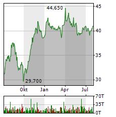 VOSSLOH Aktie Chart 1 Jahr