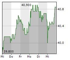 VOSSLOH AG Chart 1 Jahr